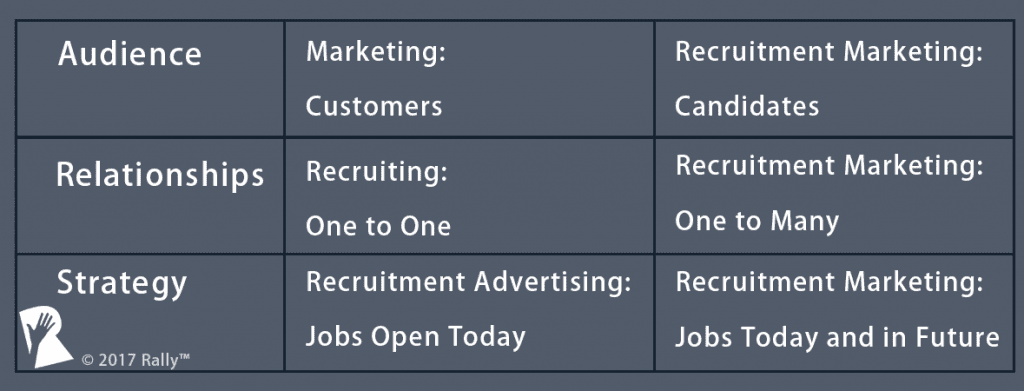 recruitment marketing vs recruiting vs marketing