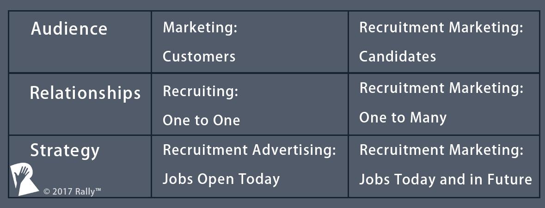 What is Recruitment Marketing?   Rally™ Recruitment Marketing