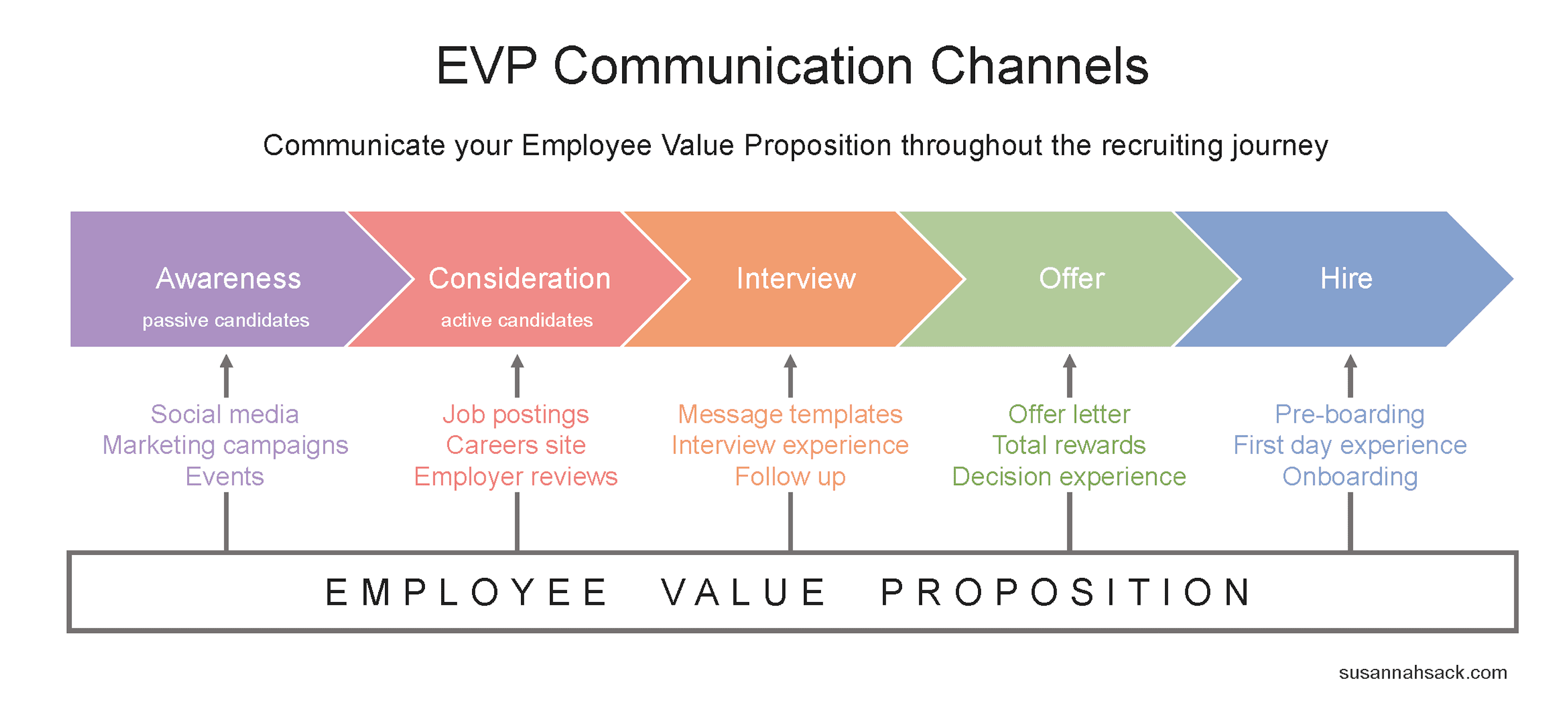 How To Define Your Employee Value Proposition The Diy Approach