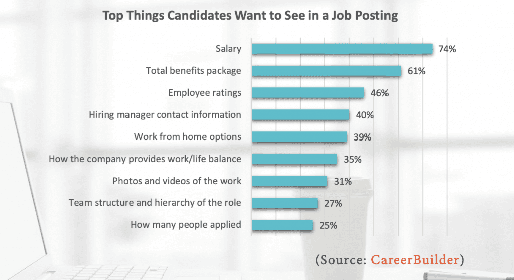 Top things candidates want to see in a job posting