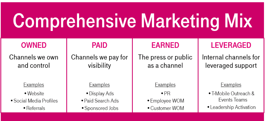 Comprehensive Marketing Mix: Owned, Paid, Earned, Leveraged