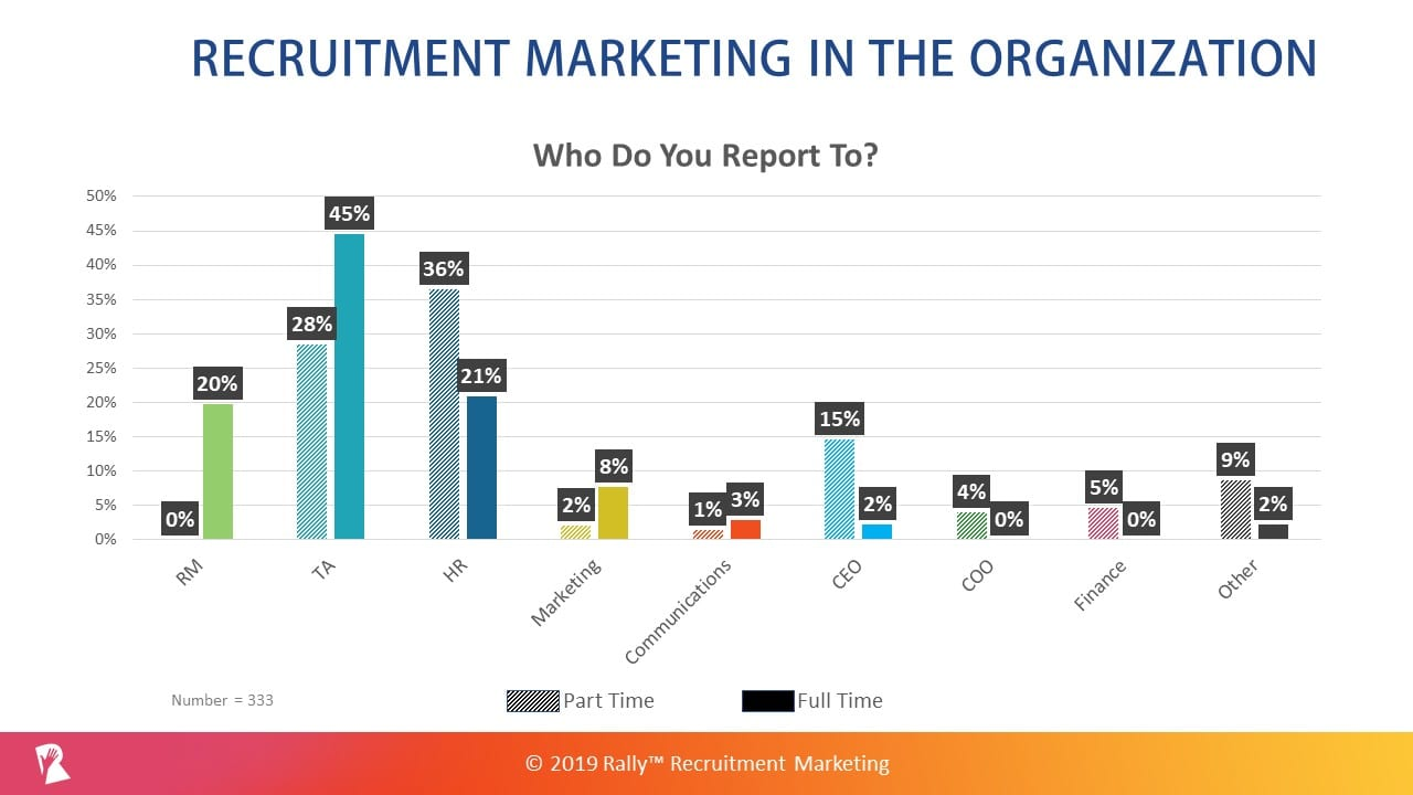 Organizational Responsibility for Recruitment Marketing