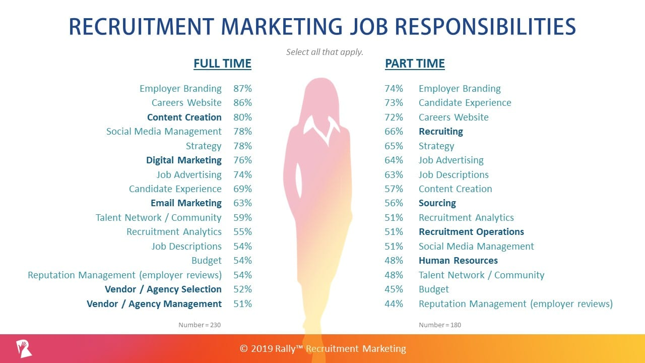 Recruitment Marketing Job Responsibilities