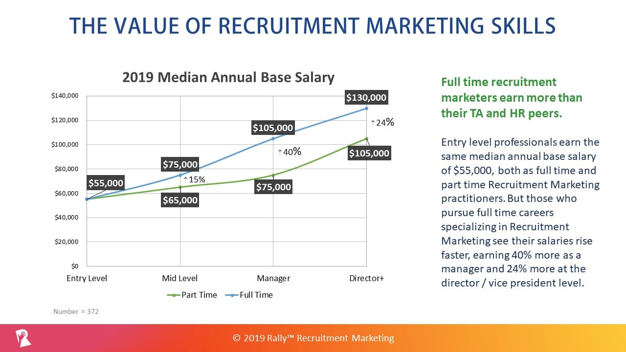 2019 Recruitment Marketing salaries