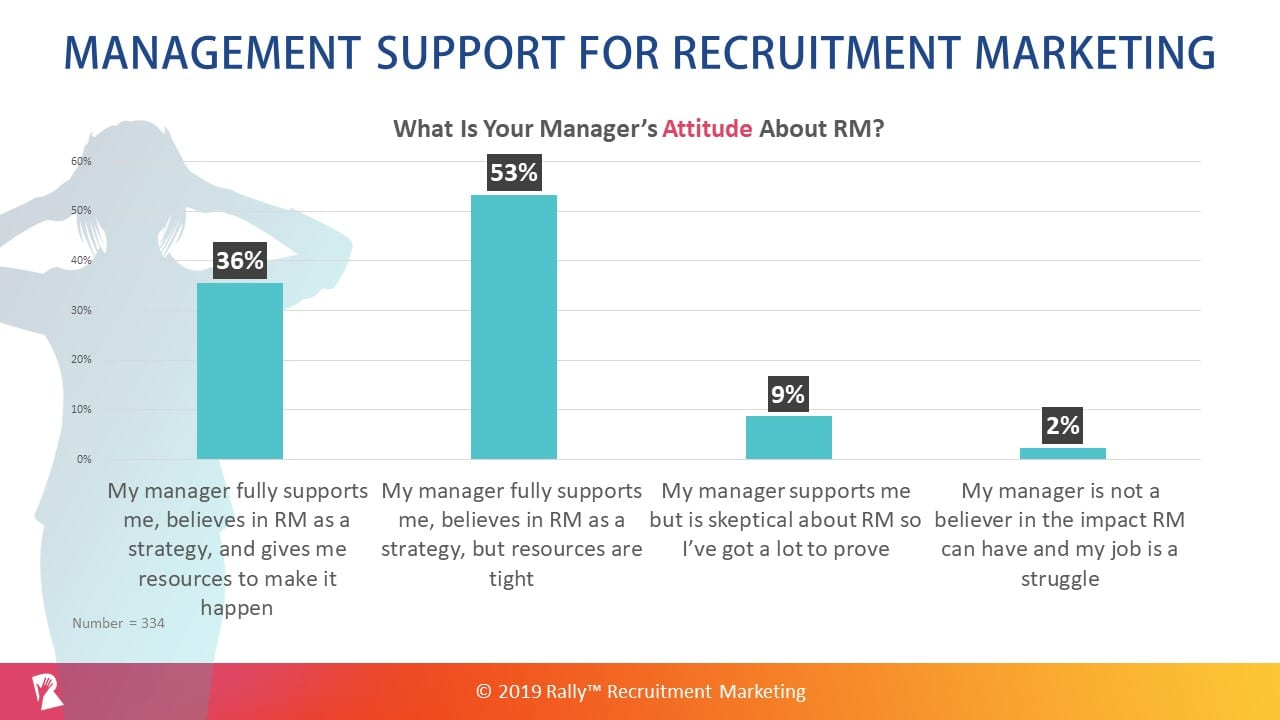Management Support for Recruitment Marketing