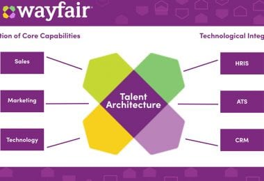 Wayfair Integrated Talent Architecture