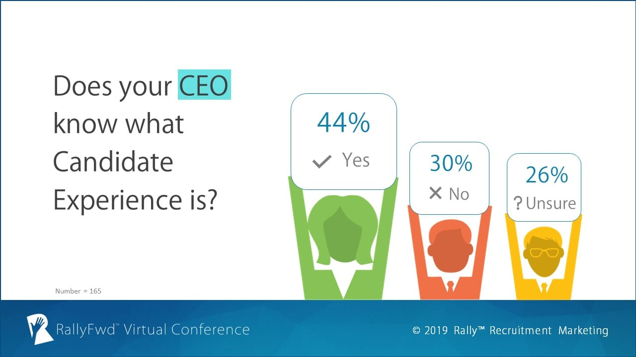 RallyFwd Poll: Does Your CEO Know What Candidate Experience Is?