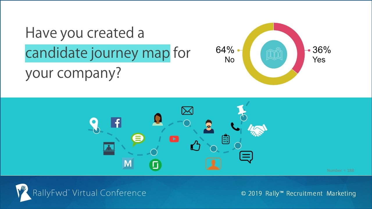 RallyFwd Poll: Have you created a candidate journey map for your company?