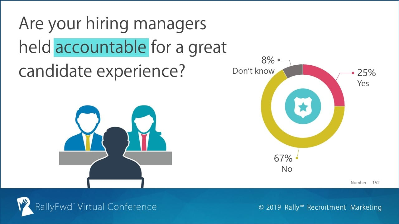RallyFwd Poll: Are your hiring managers held accountable for a great candidate experience?