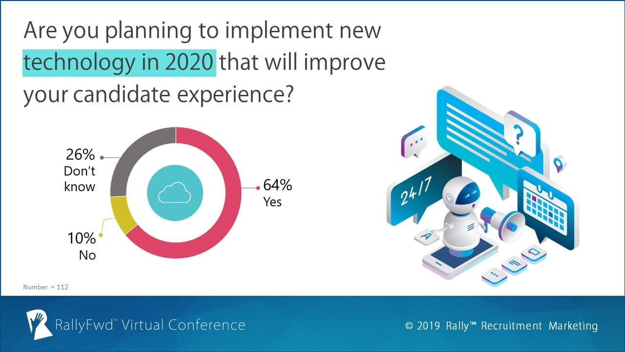 RallyFwd Poll: Are you planning to implement new candidate experience technology in 2020?