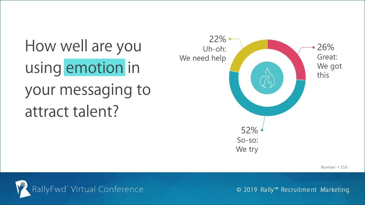 RallyFwd Virtual Conference Poll - Do you use emotive messaging in talent attraction?