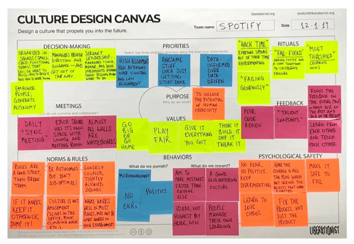 Culture Design Canvas