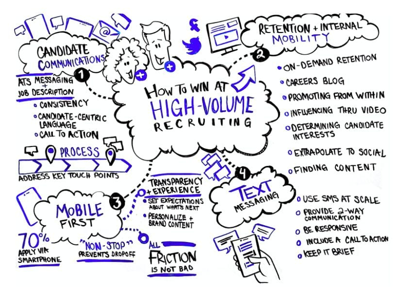 Illustration of how to win at high-volume recruiting