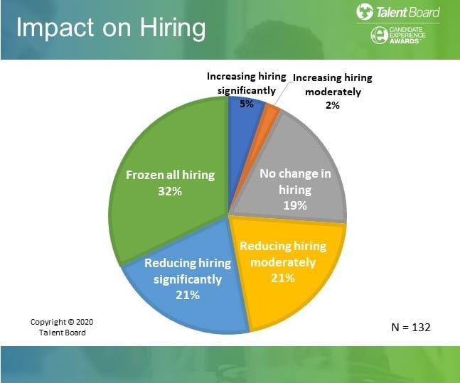 The Talent Board impact on hiring after COVID-19