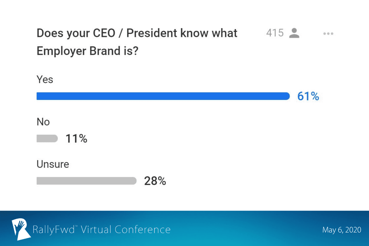 RallyFwd slide: 61% of RallyFwd attendees said their CEOs or Presidents knew what an employer brand is with 28% being unsure
