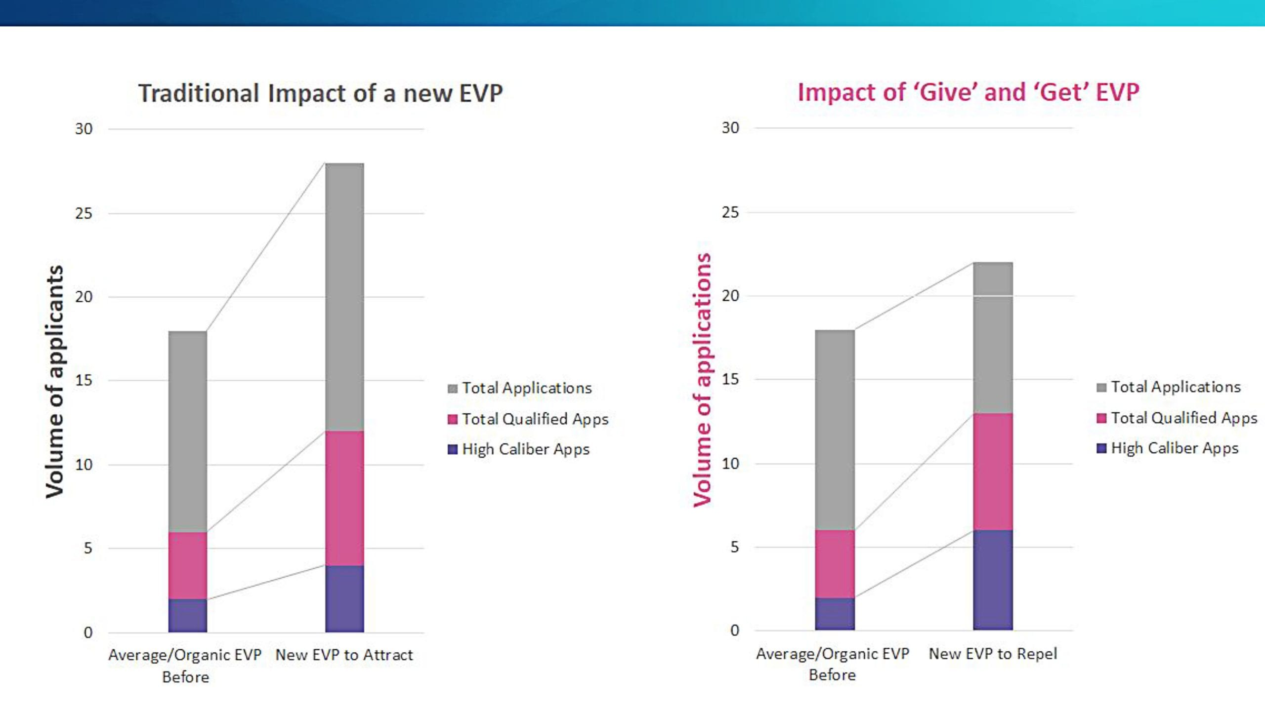 Impact of an EVP and Give and Get