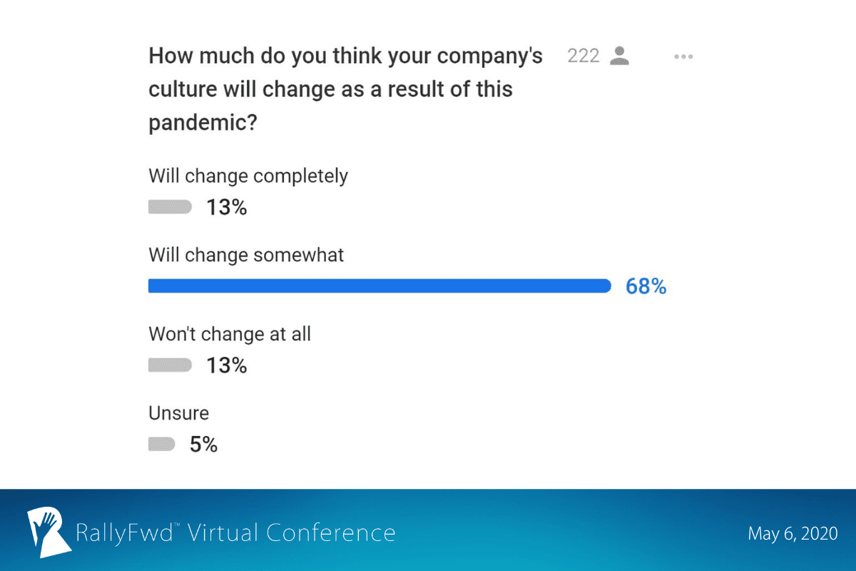 RallyFwd slide: 68% of RallyFwd attendees say their company's culture will change somewhat as a result of the COVID-19 pandemic.