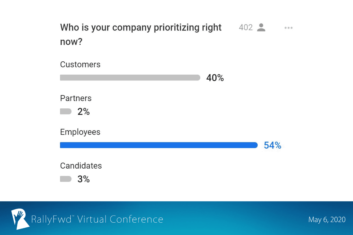 RallyFwd slide: 54% of attendees say their company is prioritizing employees.