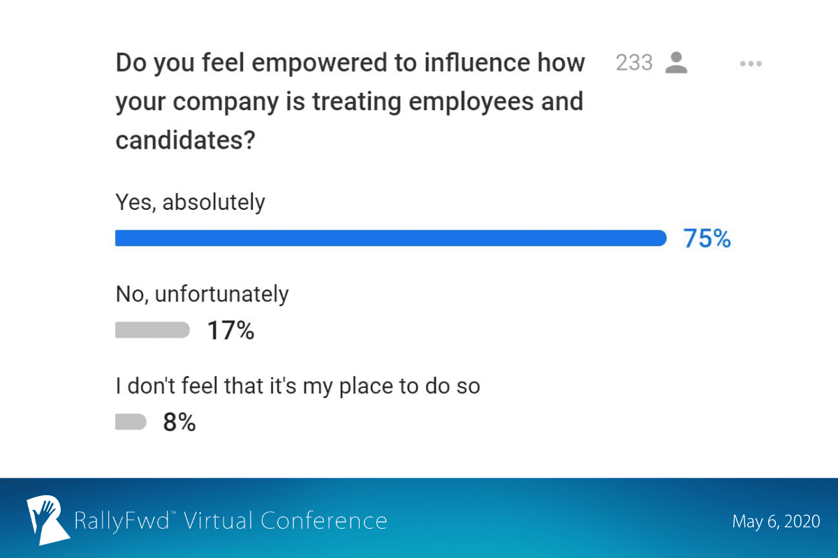 RallyFwd slide: The majority of RallyFwd attendees said they absolutely felt empowered to influence how their company is treating employees and candidates