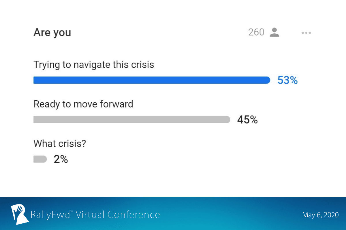 RallyFwd slide: 53% of RallyFwd attendess are still trying to navigate the pandemic while 45% are ready to move forward.