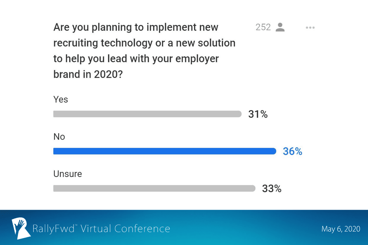 RallyFwd slide: 31% of RallyFwd guests said they're planning to implement new technology to lead with their employer brand in 2020.