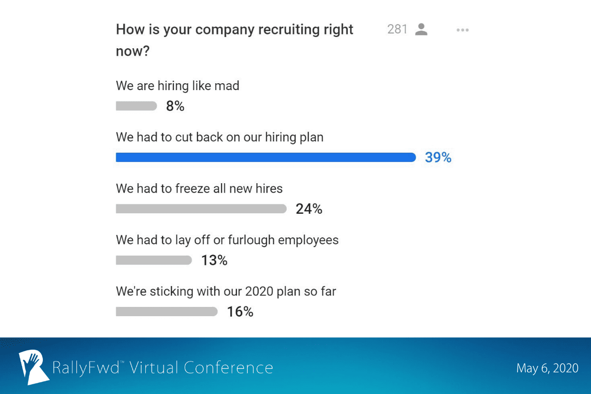 RallyFwd slide: RallyFwd attendees say they've had to cut back on their hiring plan or freeze new hires altogether.