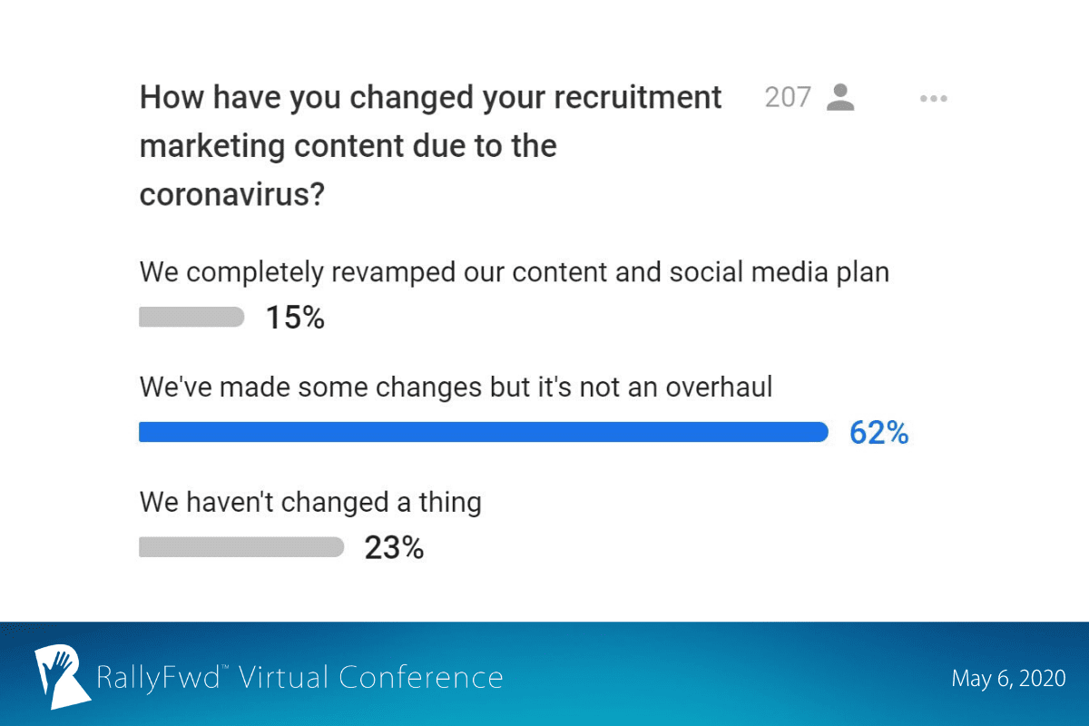RallyFwd slide: 23% of RallyFwd attendees haven't changed a thing in their recruitment marketing content due to coronavirus while 62% said they made some changes.