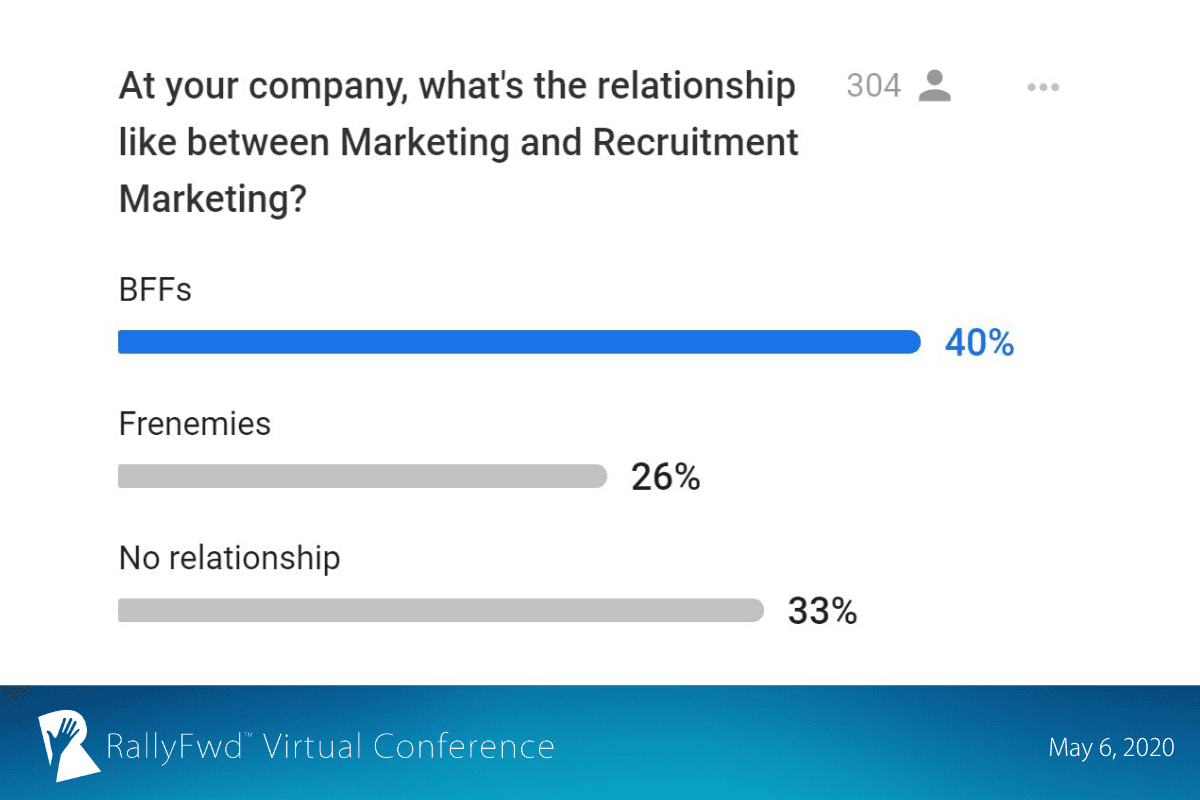 RallyFwd slide: Only 40% of RallyFwd attendees reported Marketing and Recruitment Marketing being BFFs and working well together.