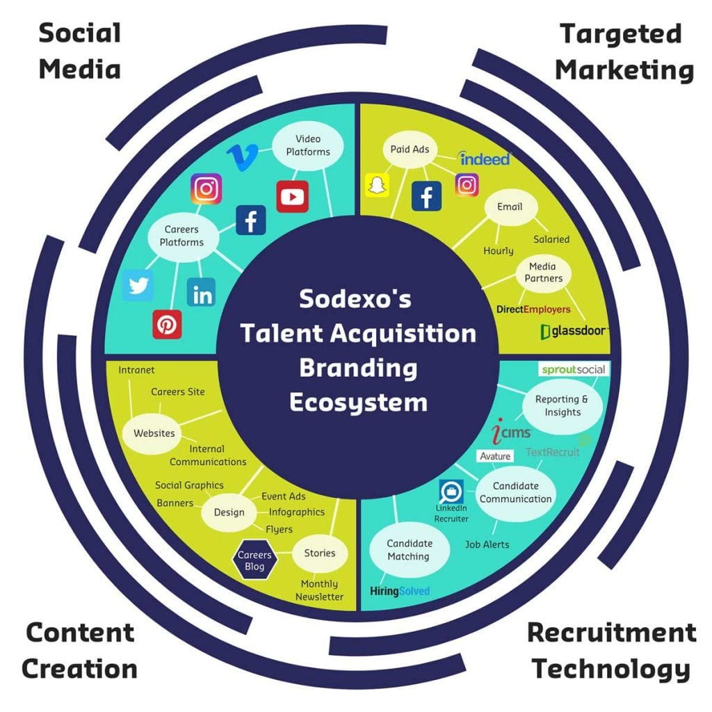 Sodexo talent acquisition tech ecosystem