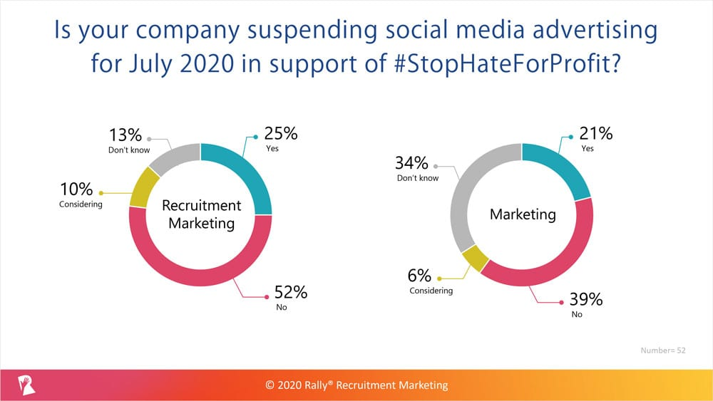 Paid social media advertising survey results