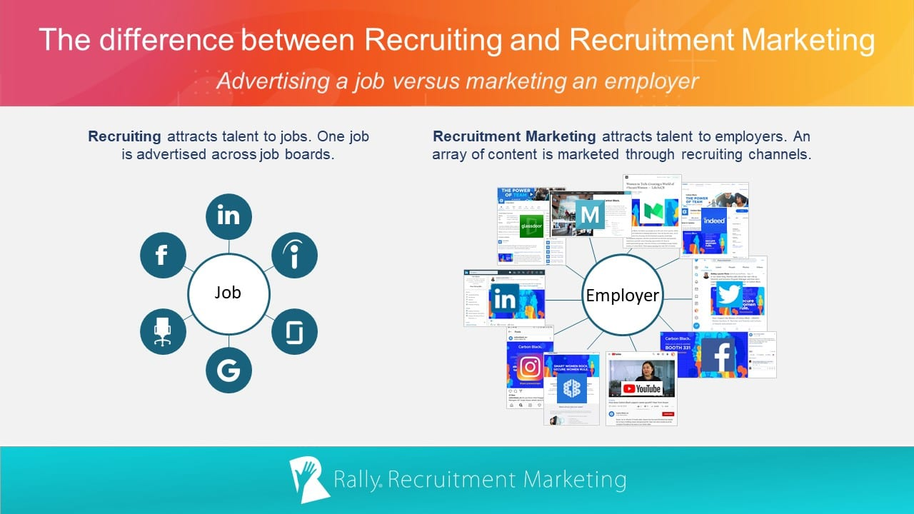 The difference between recruiting and recruitment marketing