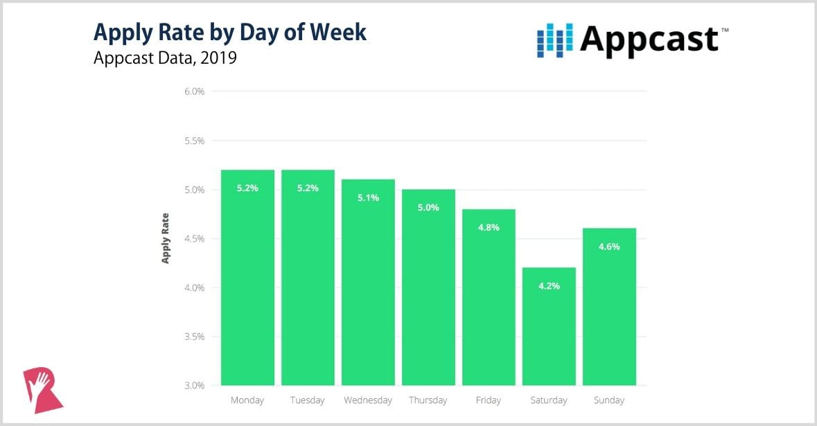 Recruiting apply rate by day of week