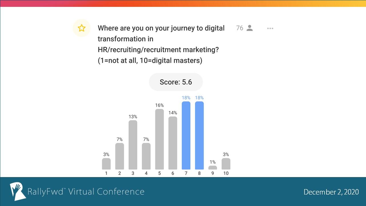 RallyFwd December 2020 Poll: HR digital transformation