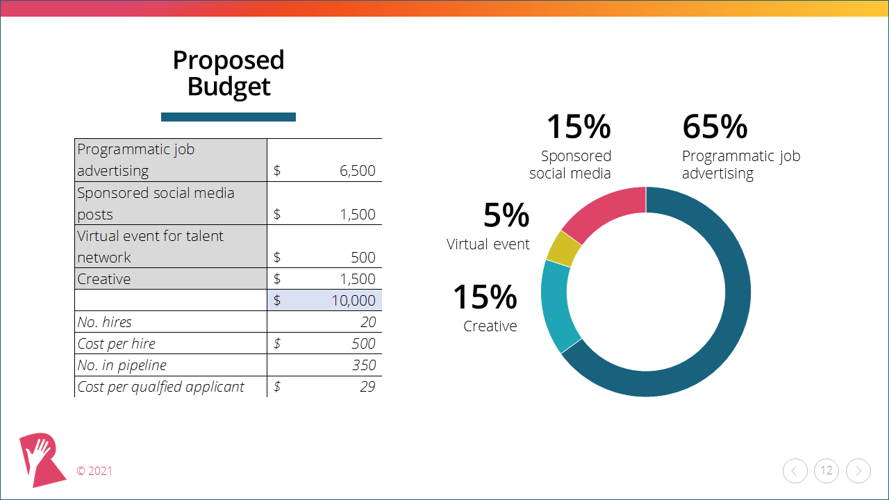 Recruitment Marketing Campaign Template budget