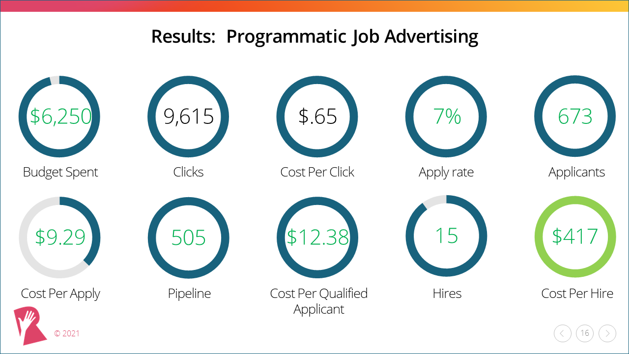 Recruitment Marketing Campaign Template programmatic job advertising