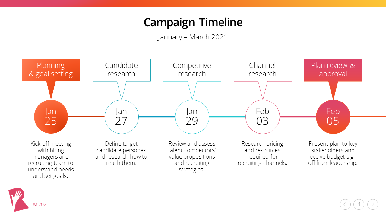 Recruitment Marketing Campaign Template timeline