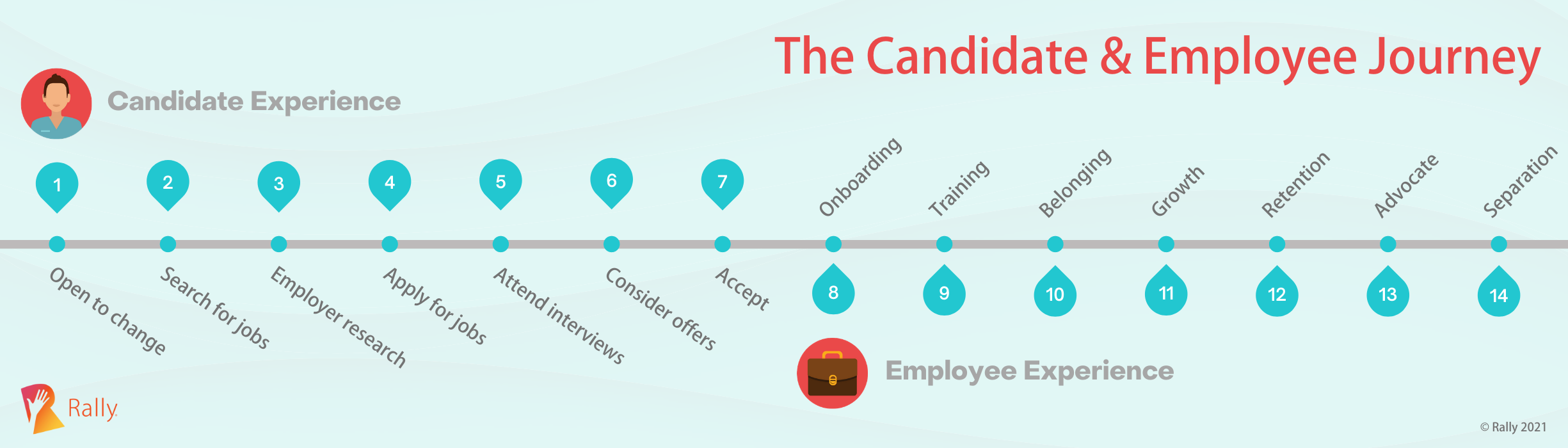 The candidate and employee journey
