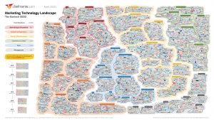 Martech marketing technology landscape 2020