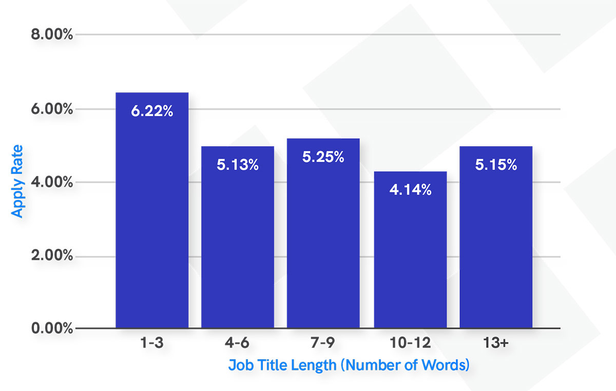 2021 Recruitment Marketing Benchmark Report: Apply Rate by Job Title Length
