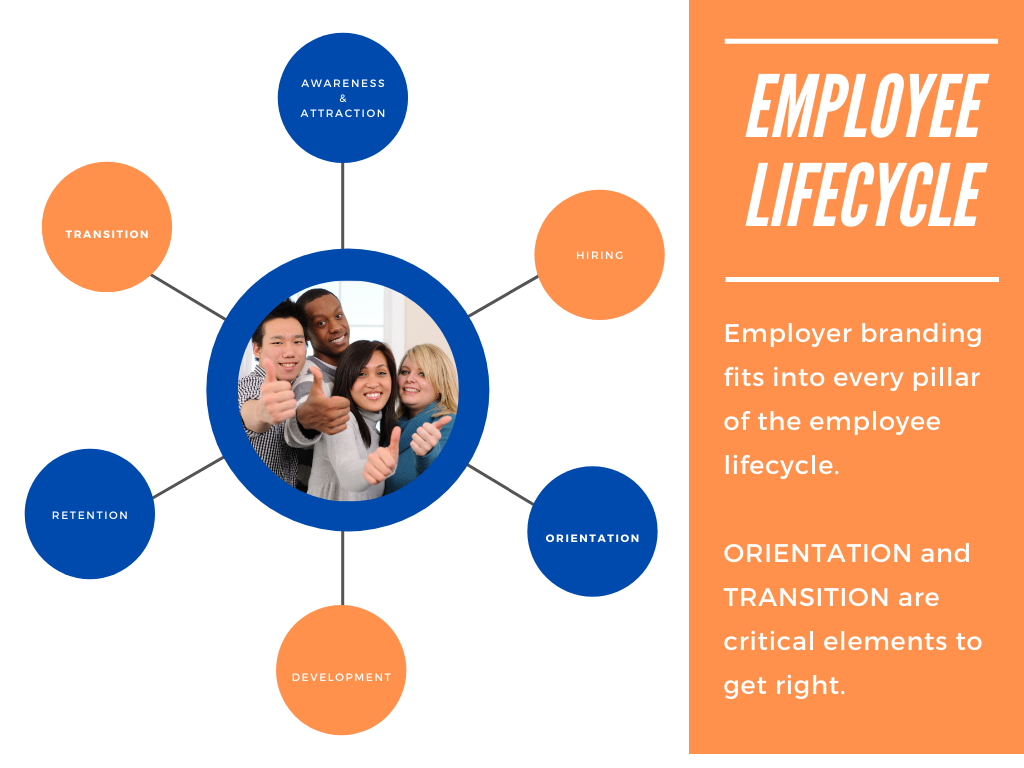 Offboarding is a critical element of the employee lifecycle