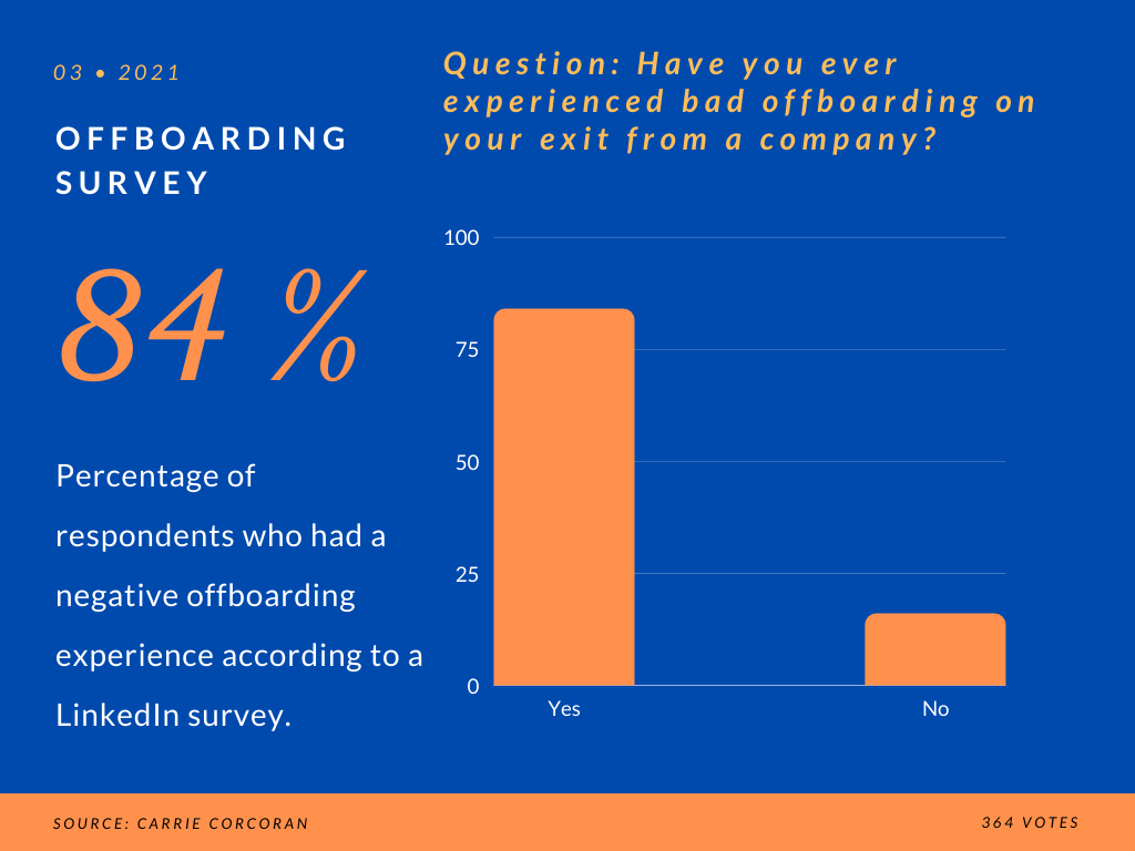 Offboarding Survey: Have you ever experienced bad offboarding on your exit from a company?