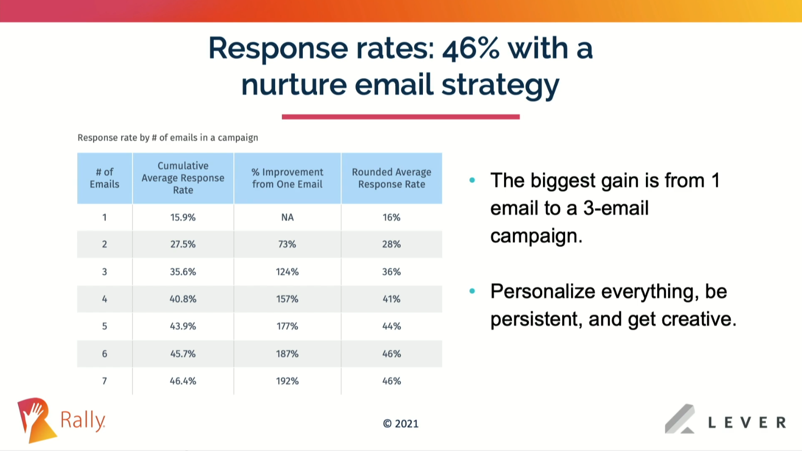 Candidate nurture email strategy increases response rate