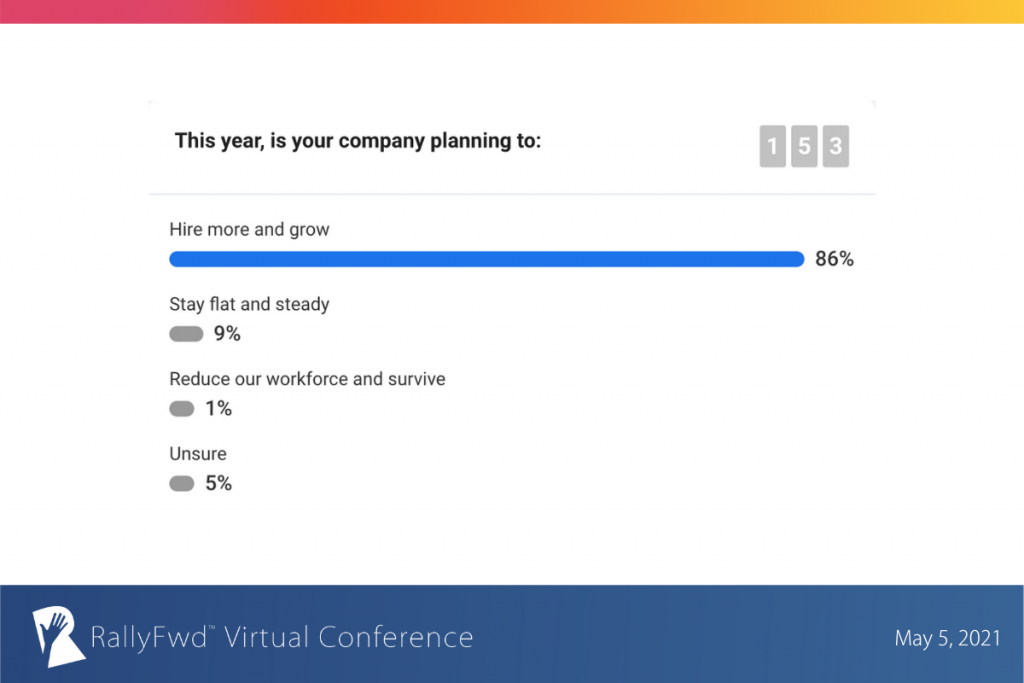 Poll Results: This year, your company is planning to hire more and grow