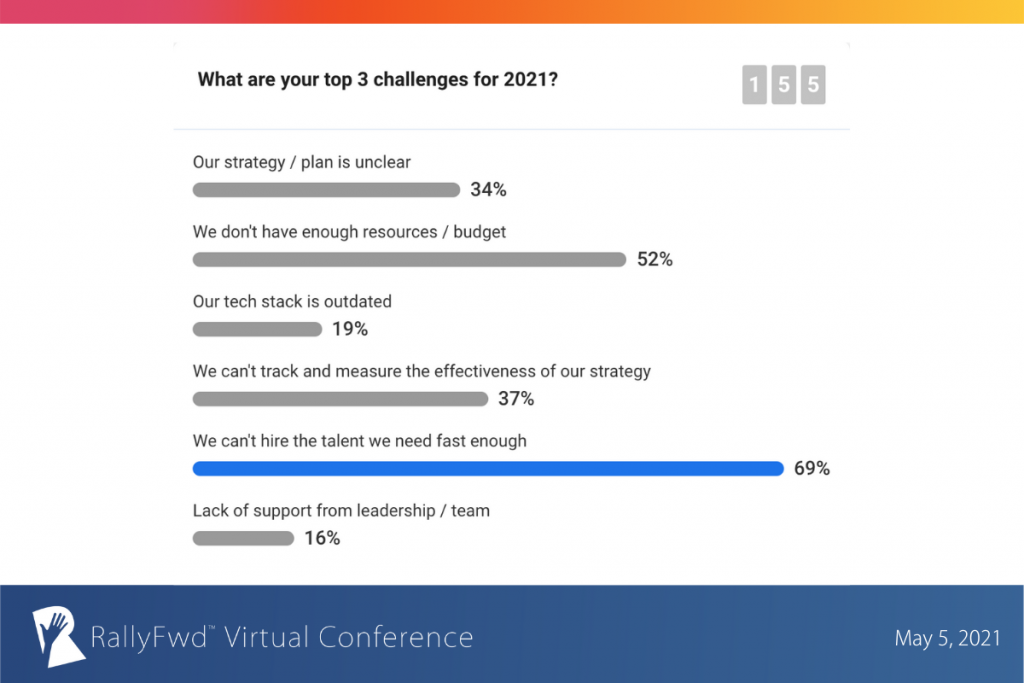 Top 3 challenges facing recruitment marketers