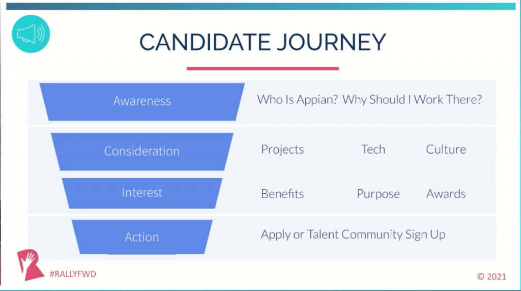 Create tailored content for each stage of the candidate journey