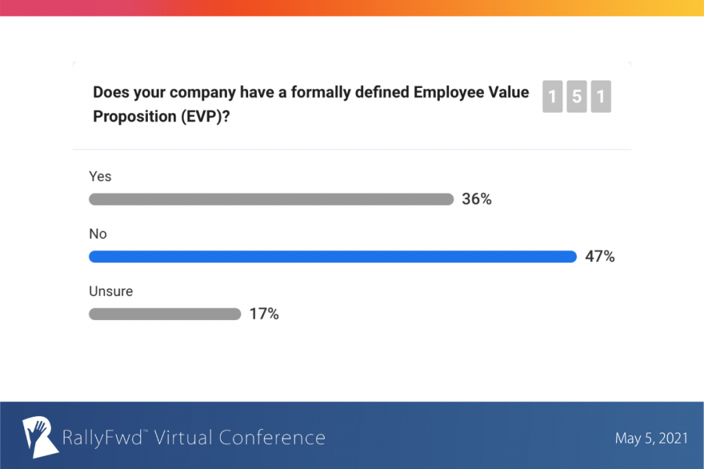Does your company have a formally defined Employee Value Proposition (EVP)