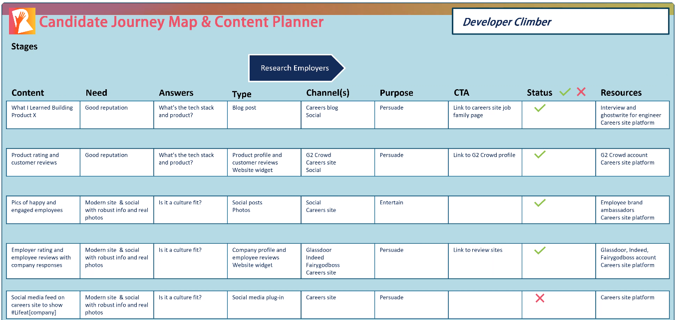 """completed content plan for """"research"""" stage of candidate journey"""